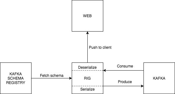 Avro Implementation Details · Reactive Interaction Gateway