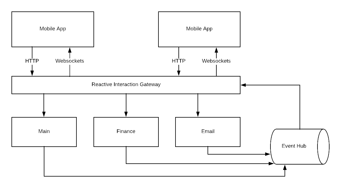 Intro · Reactive Interaction Gateway